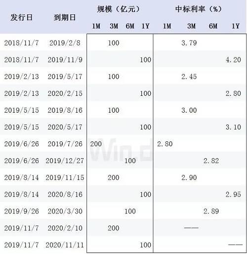 央行2018年11月首次在香港发行央票,随后,今年2月、5月、6月、8月、9月,央行都在香港发行过人民币央票。