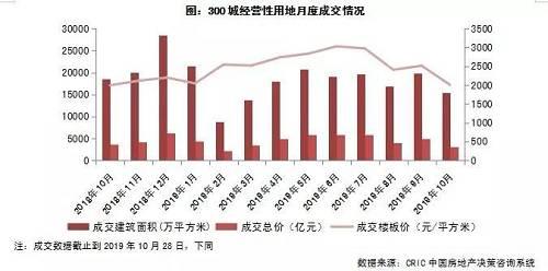 一线城市本月成交总量不及上月五成,同比也下跌了49%,成交金额也随之大幅下跌,成交单价也在上海和广州优质地块减少的影响下环比下跌9%,平均楼板价仅为13963元/平方米。