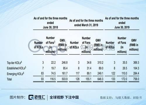 固然如涵对头部网红的倚赖性缩短,但照样占GMV大片面。2020财年第一季度,头部三个网红贡献GMV达到3.69亿元,占公司总GMV的48.6%。这2018和2019财年,这个数字别离是65.2%和53.5%。