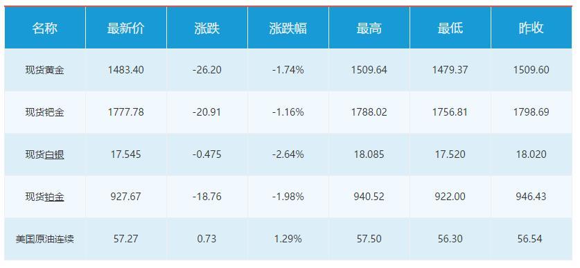 11月6日财经早餐:贸易情绪乐观,美元飙升避险货币重挫,金价创一个月来最大跌幅