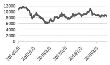 宏观面回暖  短期看涨PP