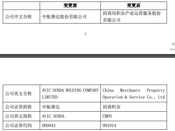 资色·公告 | 中航善达股份拟更名为招商局积余产业运营服务公司 称要打造央企物业管理旗舰企业