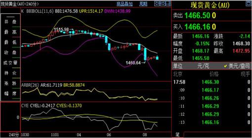 刘铭诚:11.8极限下跌预期修复、现货黄金走势分析 11.9原油解套操作建议