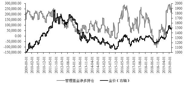 图为非商业投资者持仓(张)与金价(美元/盎司)