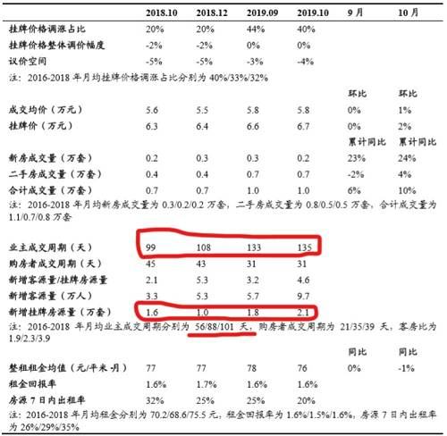 图:2019年10月份深圳二手住房市场基本面