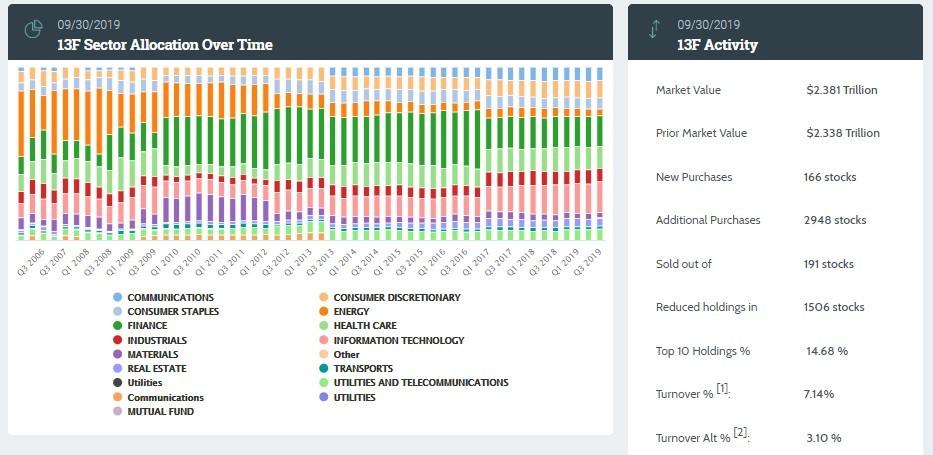 """""""贝莱德(BLK.US)Q3持仓微软(MSFT.US)超700亿,持续押注科技和金融股"""