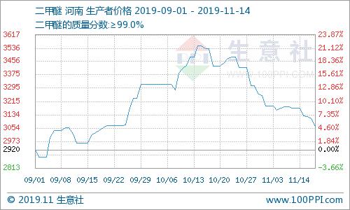 近一月国内二甲醚行情连续下跌,幅度较大,10月15日国内二甲醚市场均价在3550元/吨,11月15日均价在3066.67元/吨,期间跌幅为13.61%,价格较去年同期下跌34.73%。