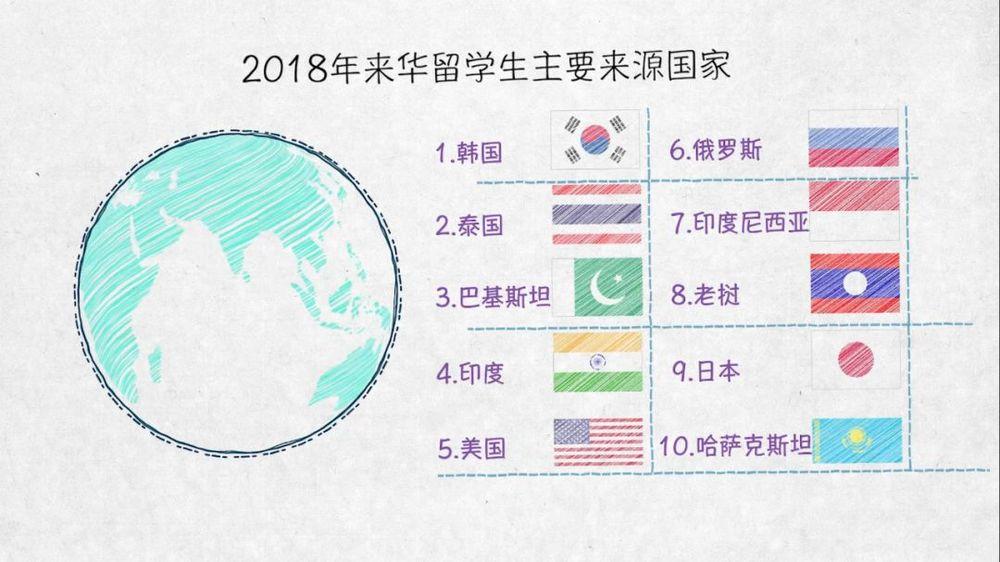 留学中国对发展中国家更具吸引力