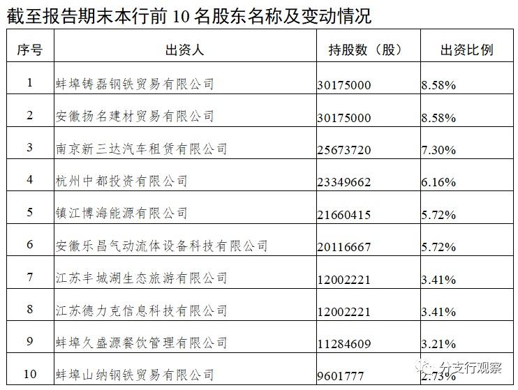 安徽五河农商银行十大股东全军覆没,过半股权归属悬疑