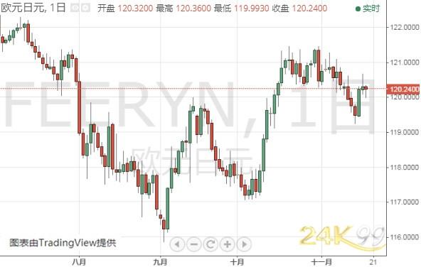 (欧元/日元日线图 来源:24K99)