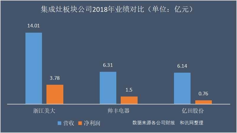 IPO观察| 亿田股份冲刺创业板:孙伟勇家族持股超80% 净利不及同行一半 负债数据异常