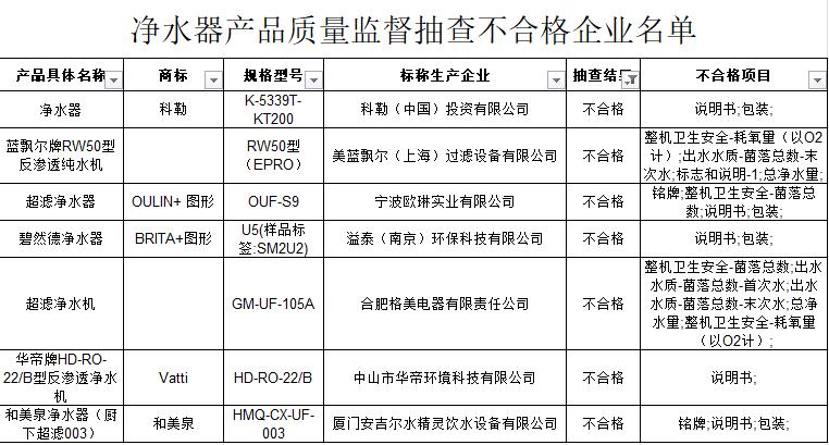 江苏质监局:7批次净水器被检出不合格