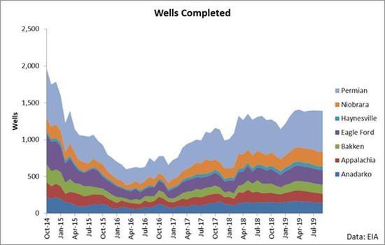 ……但待完善油井的数目正在消极。