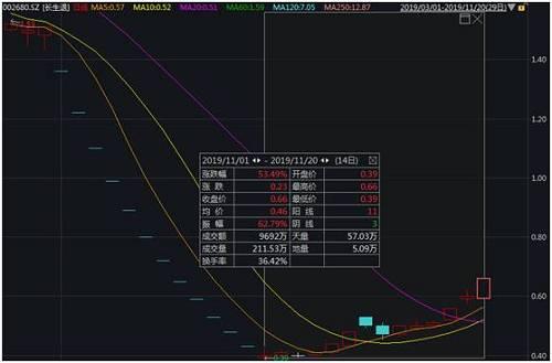 但随后,长生退股价迎来了强势反弹。截至今日收盘,长生退至低点累计上涨69.23%,累计成交金额达9692万元。
