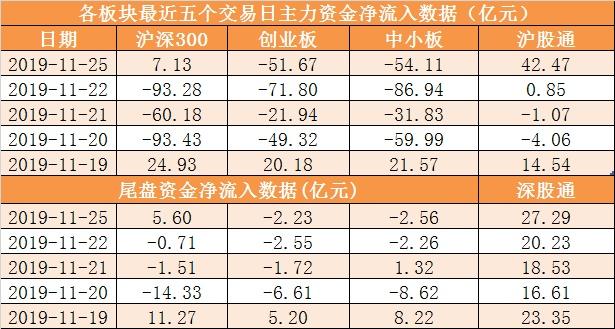【25日资金路线图】主力资金净流出107亿 龙虎榜机构抢筹8股