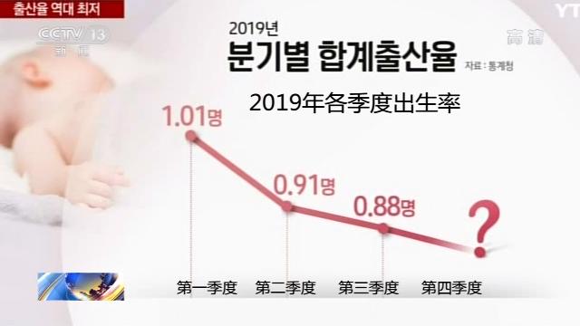 韩国出生率或将再创世界最低纪录