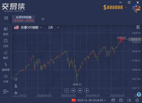 美股连涨4日再创新高 该如何正确看待美股大涨?