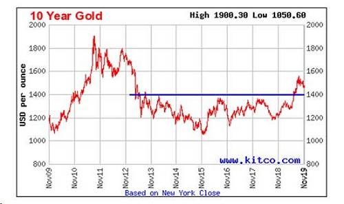 此外,黄金股的表现也一直不错。