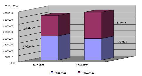 我国第三产业规模扩大结构优化——第四次全国经济普查系列报告之二