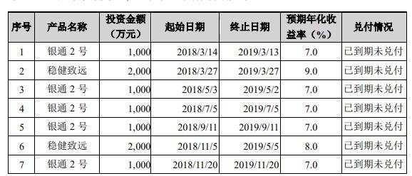 A档案|中原内配年内二度踩雷私募产品 1.3亿资金未能收回