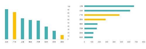 数据来源:各城市统计年鉴,地铁运营里程根据中国城市轨道交通协会公开资料整理得出,保利投顾研究院整理
