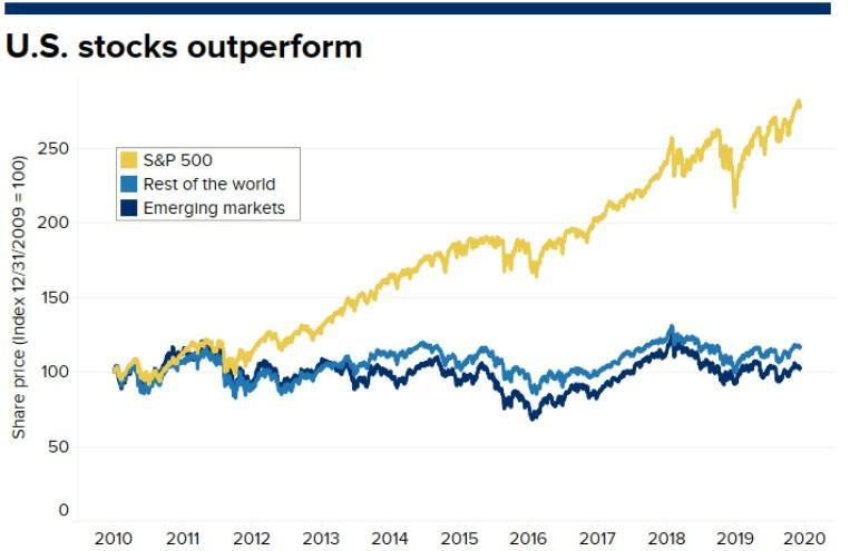 2020年反超美股!國際股市十年低迷