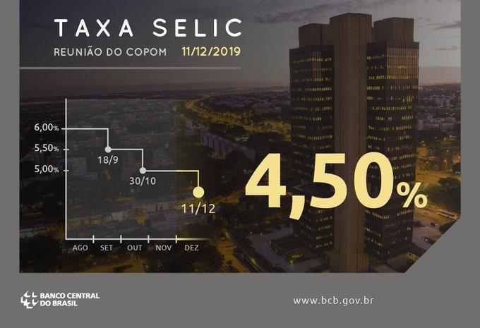 巴西央行降息至纪录新低4.50%,