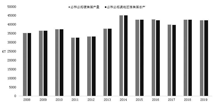 图为必和必拓硬焦煤产量变化