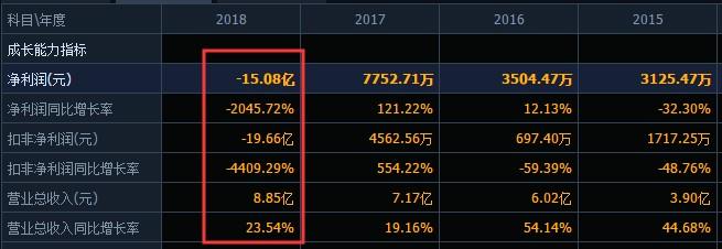 """中文在线17亿买3亿卖晨之科藏""""猫腻""""?深交所火速问询,前三季度净利下滑近6倍"""