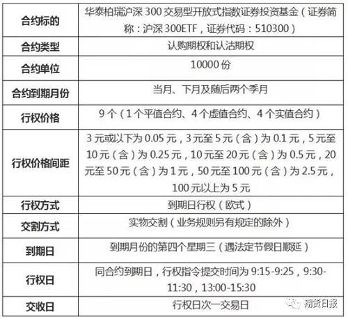 深交所的沪深300ETF期权的合约具体情况如下: