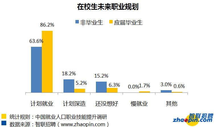 「loo555」报告:近七成在校大学生没有参加过职业培训