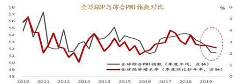"""美国经济:""""退而未衰""""的平稳下行"""