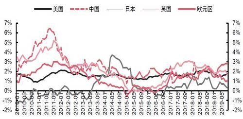 图7:主要国家通货膨胀率持续低于2%的货币政策目标保持稳定不变