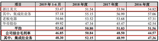 帅丰电器IPO:业绩亮眼背后亦存隐忧