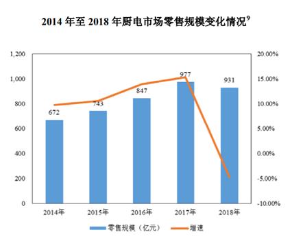 微观方面,帅丰电器2018年的营收增速为11.8%,相较2017年同期的38.59%有所下滑。此外,目前帅丰电器的产能利用率已达94.58%,产出能力受限。