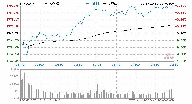 收评:指数低开高走沪指涨1.16% 券商板块表现强势