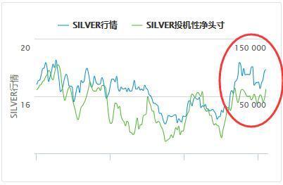 而白银ETF投资对价格影响巨大,下图可以看出,2019年投资需求主导了银价走高,白银在9月获得2019年最高价,随后随着ETF持仓减少而下滑,尽管年底银价又有所回升。