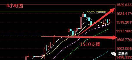 吴彦初:1.2黄金短线1525压制调整,趋势不改保持看涨