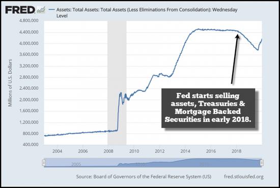 美国政府的国债净发行量则从2017年的5340亿美元增加一倍,至2018年的1.104万亿美元。这对美债收益率产生了深远影响,尤其是10年期/3个月期利差。