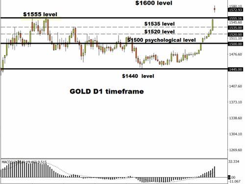 美伊领导人互放狠话、鲁哈尼一推文令人脊背发凉 黄金、原油、英镑和日元走势分析预测