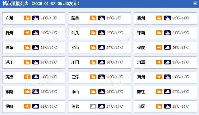 冷空气来袭广东今明两天气温降 平均气温下滑3到5℃