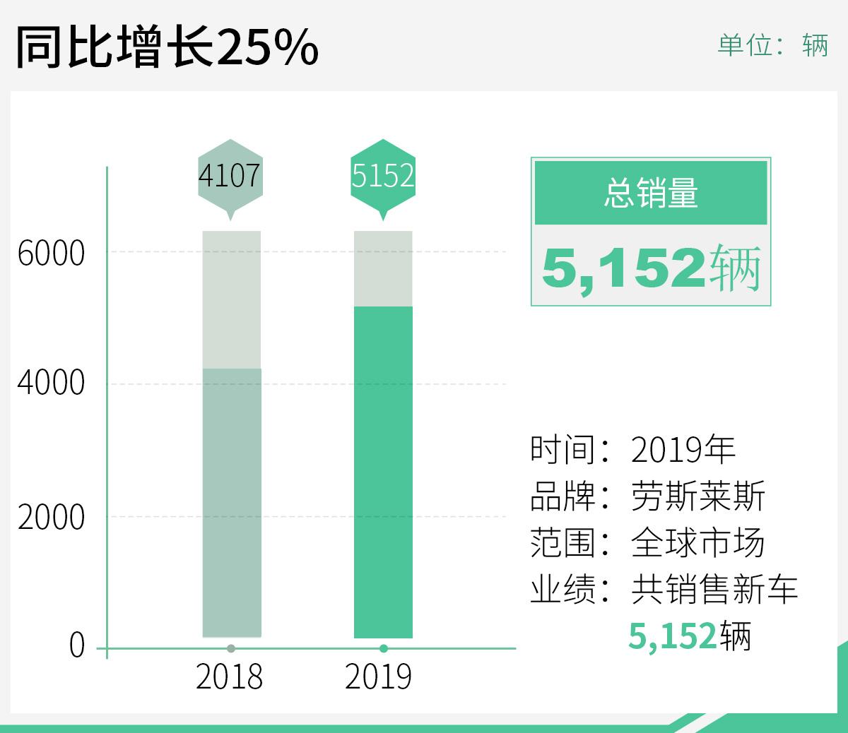 劳斯莱斯2019年累销5152辆 同比增长25%