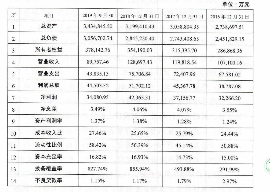 浙江永康农商银行2020年拟发同业存单50亿元