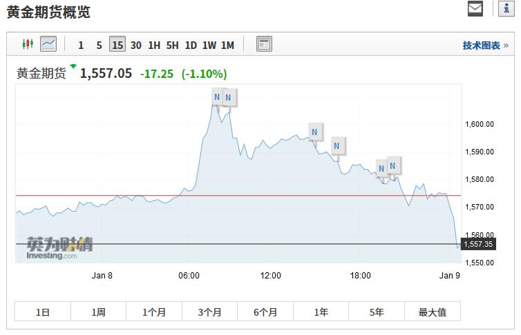 WTI原油期货跌4.11%,报60.12美元/桶;伦敦布伦特原油期货跌幅3.78%,报65.69美元/桶。