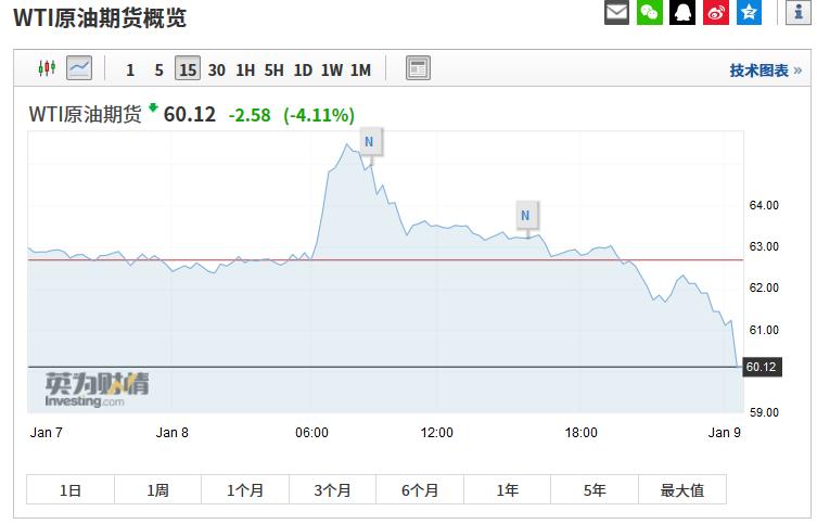 欧洲股市低开高走,截至8日24点,德国DAX指数上涨0.64%,今日低开0.6%;英国富时100指数跌0.11%;法国CAC40现涨0.18%,此前低开0.5%。