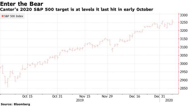 当前市场与基本面已经脱节了,分析师预计标普500指数将大跌11%