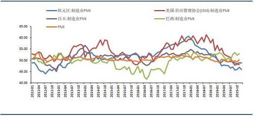 图8:全球主要经济体PM