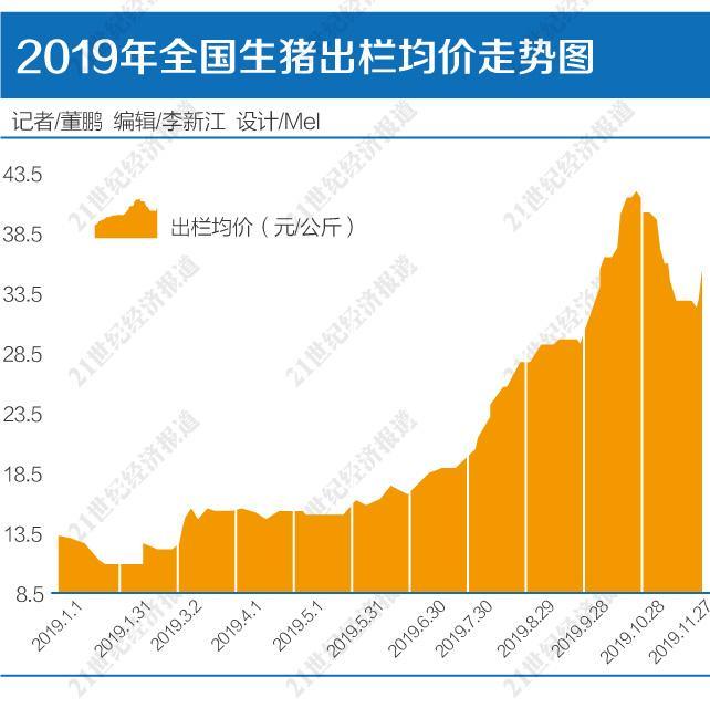 """上市猪企2019全年""""利润""""锁定:四季度超前三季度总和5000亿俱乐部临估值困惑"""