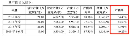 对此,海纳股份注释称,通知期内,江苏省泗阳县优质供水项现在收入占公司优质供水运营服务收入比例在90%旁边。2016年度和2017年度,江苏省泗阳县水利局听命约定与江苏深水结算保底水量款,江苏深水别离确认保底水量收入1300.15万元和2196.91万元。通知期内,江苏省泗阳县优质供水项现在产销率较矮,主要系当局早期建设的供水管网老化导致漏损率较高所致。