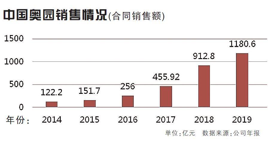 销售增速近30% 千亿房企花卷棋牌新兵之中国奥园、美的置业